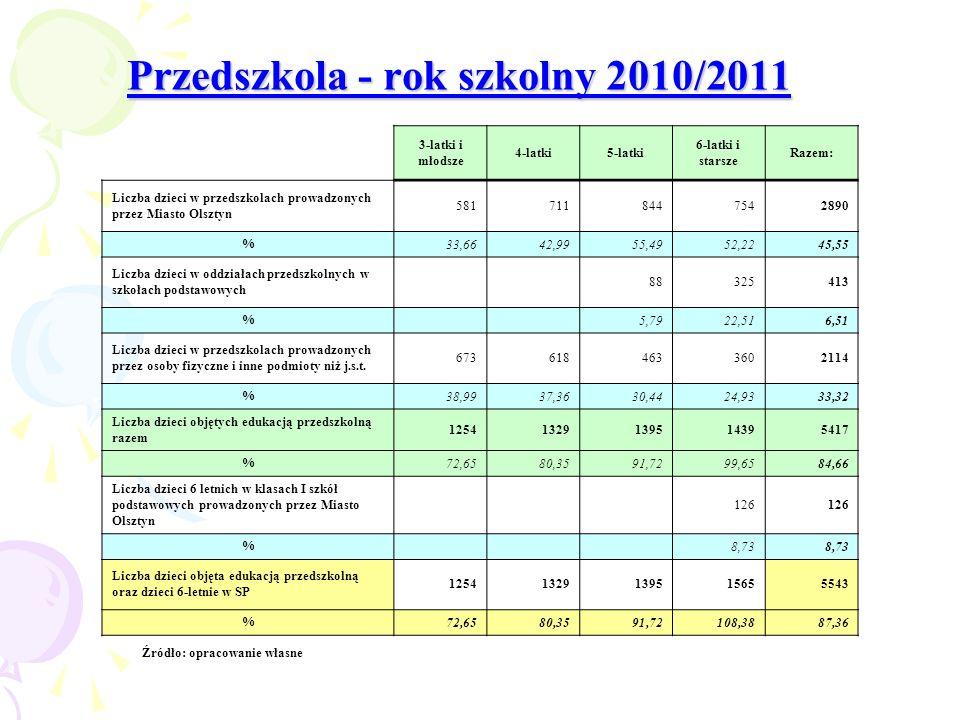 Przedszkola - rok szkolny 2010/2011 Źródło: opracowanie własne 3-latki i młodsze 4-latki5-latki 6-latki i starsze Razem: Liczba dzieci w przedszkolach