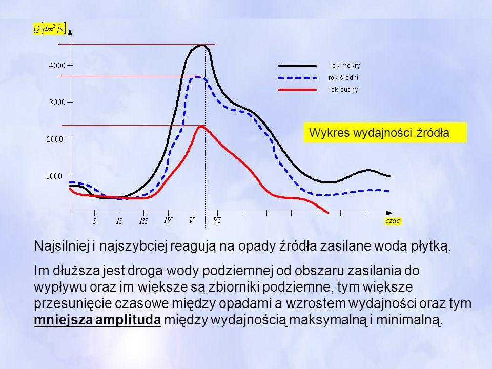 Wykres wydajności źródła Najsilniej i najszybciej reagują na opady źródła zasilane wodą płytką. Im dłuższa jest droga wody podziemnej od obszaru zasil