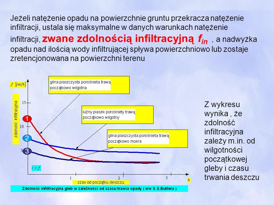 Jeżeli natężenie opadu na powierzchnie gruntu przekracza natężenie infiltracji, ustala się maksymalne w danych warunkach natężenie infiltracji, zwane