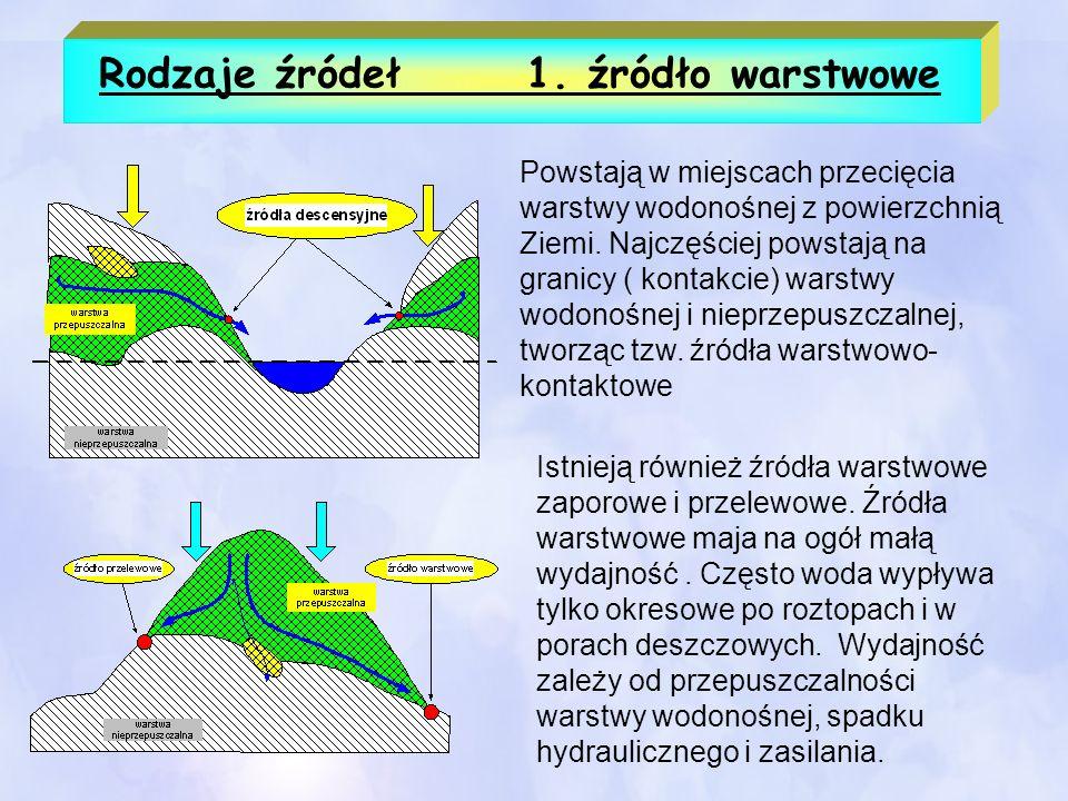 Rodzaje źródeł1. źródło warstwowe Powstają w miejscach przecięcia warstwy wodonośnej z powierzchnią Ziemi. Najczęściej powstają na granicy ( kontakcie