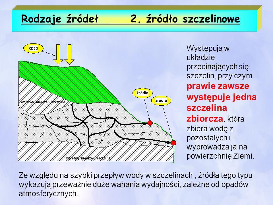 Rodzaje źródeł3.źródło krasowe Źródła krasowe są charakterystyczne dla obszarów krasowych.