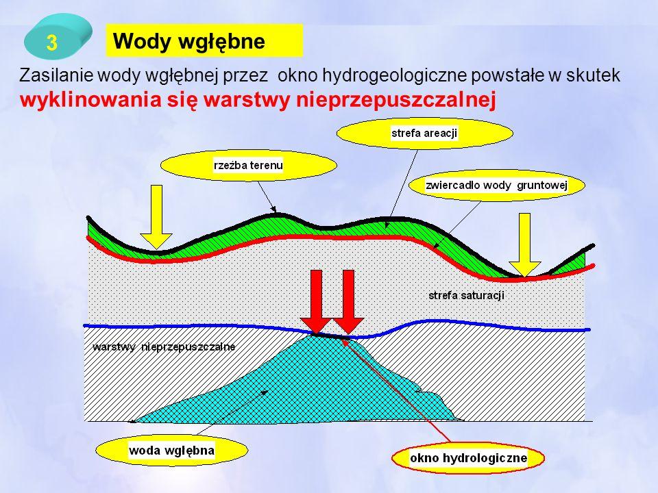 3 Wody wgłębne Zasilanie wody wgłębnej przez okno hydrogeologiczne powstałe w skutek wyklinowania się warstwy nieprzepuszczalnej