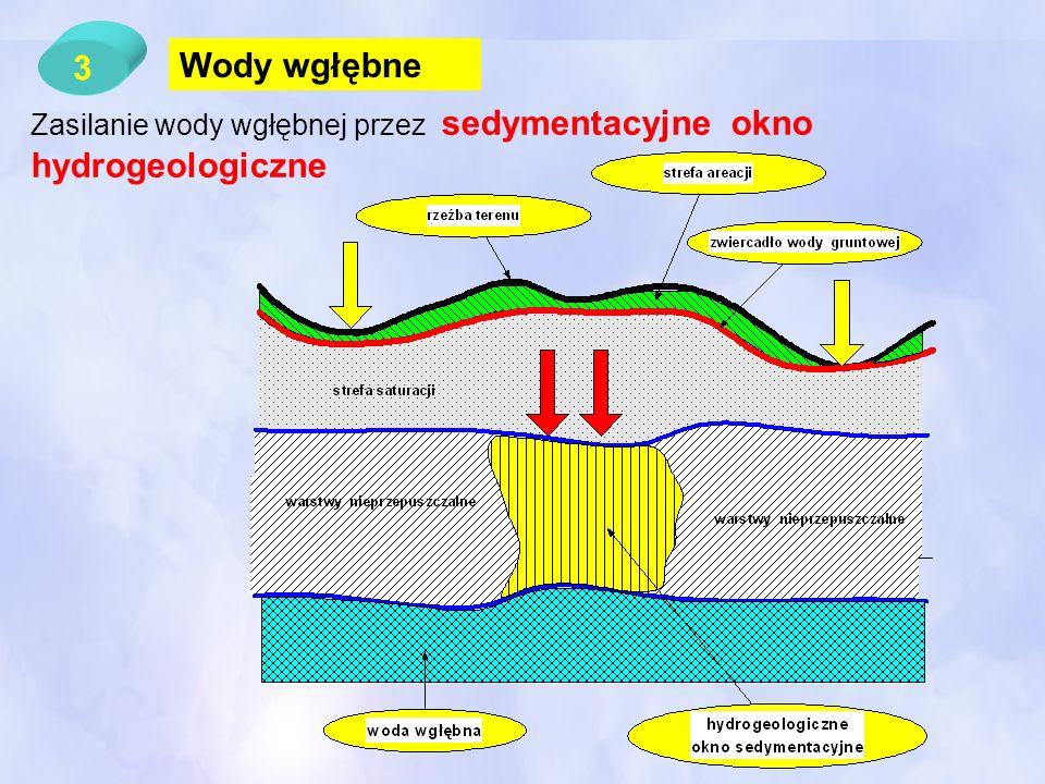 3 Wody wgłębne Zasilanie wody wgłębnej przez sedymentacyjne okno hydrogeologiczne