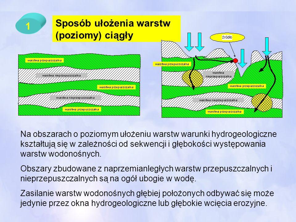 1 Sposób ułożenia warstw (poziomy) ciągły Na obszarach o poziomym ułożeniu warstw warunki hydrogeologiczne kształtują się w zależności od sekwencji i