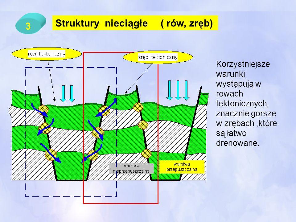 3 Struktury nieciągłe ( rów, zręb) Korzystniejsze warunki występują w rowach tektonicznych, znacznie gorsze w zrębach,które są łatwo drenowane.