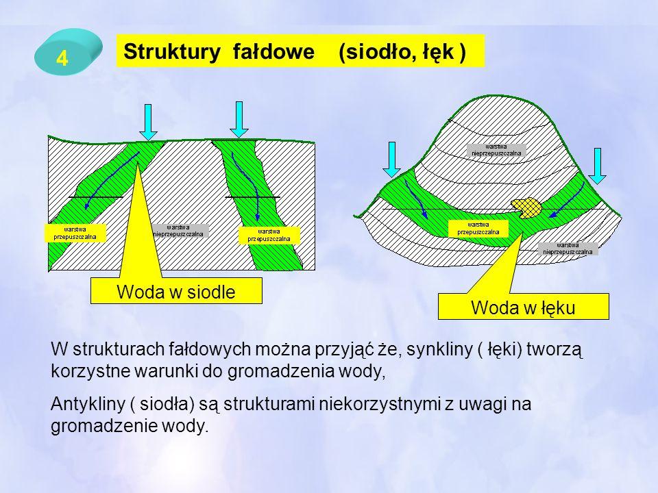4 Struktury fałdowe (siodło, łęk ) Woda w siodle Woda w łęku W strukturach fałdowych można przyjąć że, synkliny ( łęki) tworzą korzystne warunki do gr