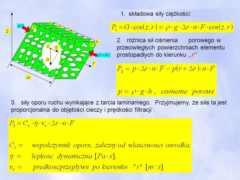 1. składowa siły ciężkości: 2. różnica sił ciśnienia porowego w przeciwległych powierzchniach elementu prostopadłych do kierunku r 3. siły oporu ruchu