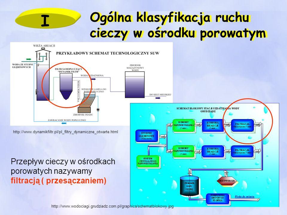 Ogólna klasyfikacja ruchu cieczy w ośrodku porowatym I Przepływ cieczy w ośrodkach porowatych nazywamy filtracją ( przesączaniem) http://www.wodociagi