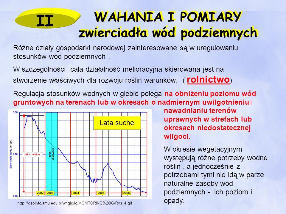 WAHANIA I POMIARY zwierciadła wód podziemnych WAHANIA I POMIARY zwierciadła wód podziemnych http://geoinfo.amu.edu.pl/wngig/ig/MONITORING%20IG/Rys_4.g