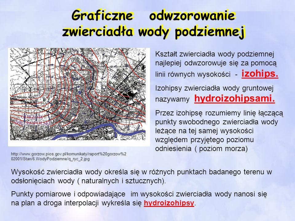 Graficzne odwzorowanie zwierciadła wody podziemnej http://www.gorzow.pios.gov.pl/komunikaty/raport%20gorzow%2 02001/Stan/6.WodyPodziemne/q_ryc_2.jpg K