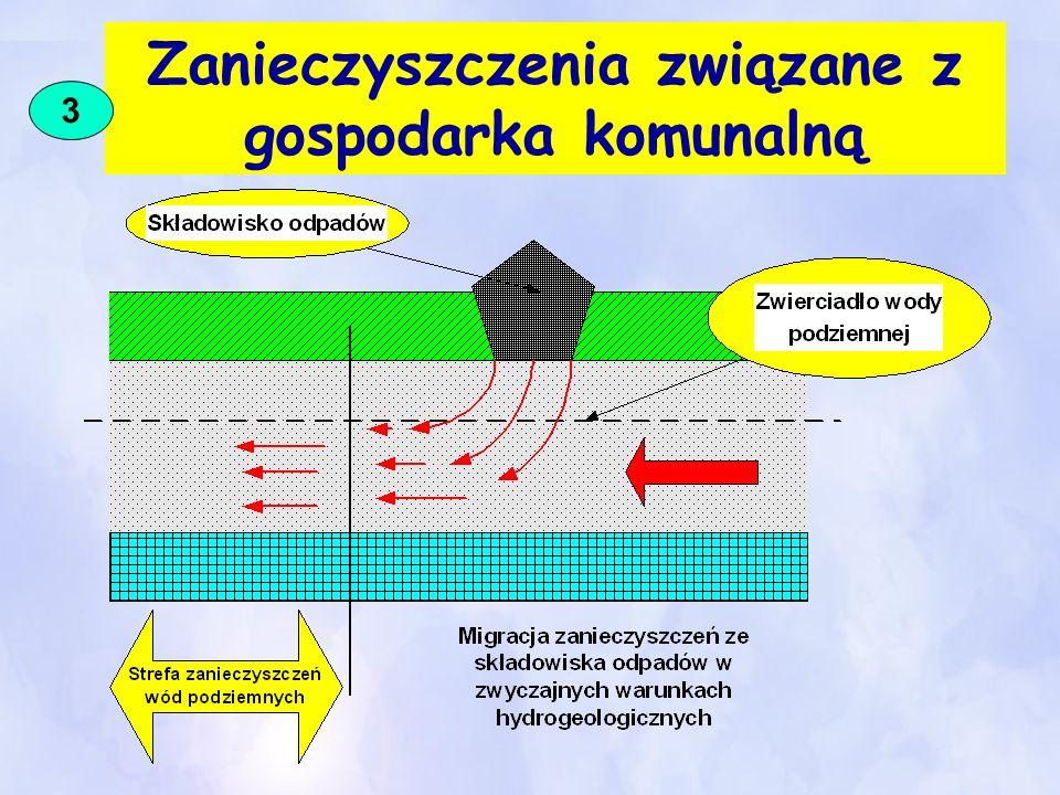 Zanieczyszczenia związane z gospodarka komunalną 3