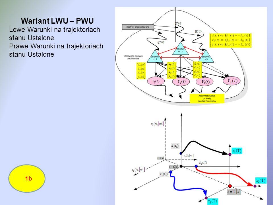 Wariant LWU – PWU Lewe Warunki na trajektoriach stanu Ustalone Prawe Warunki na trajektoriach stanu Ustalone 1b
