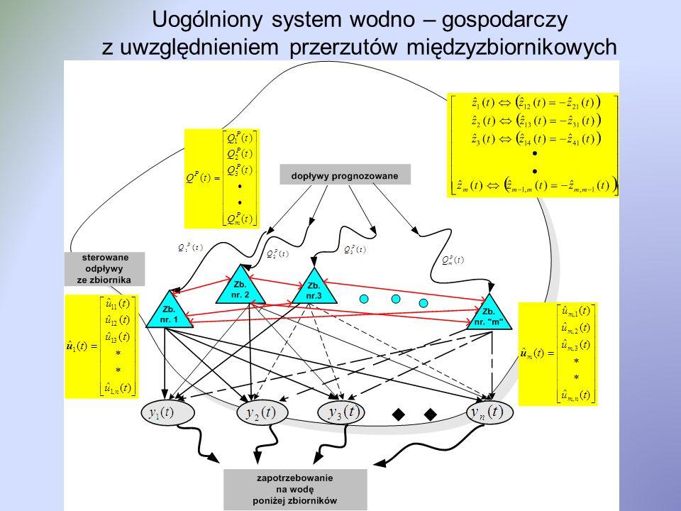 Uogólnione równanie stanu systemu x – zmiana stanu zbiorników systemu m – ilość zbiorników systemu n – ilość aglomeracji (ilość odbiorców wody) Q P – dopływy do zbiorników systemu S 1 – macierz strukturalna powiązań zbiorników z odbiorcami u(t) – sterowane odpływy ze zbiorników do odbiorców S 2 – strukturalna macierz połączeń zbiorników miedzy sobą z(t) – sterowane przerzutu miedzyzbiornikowe