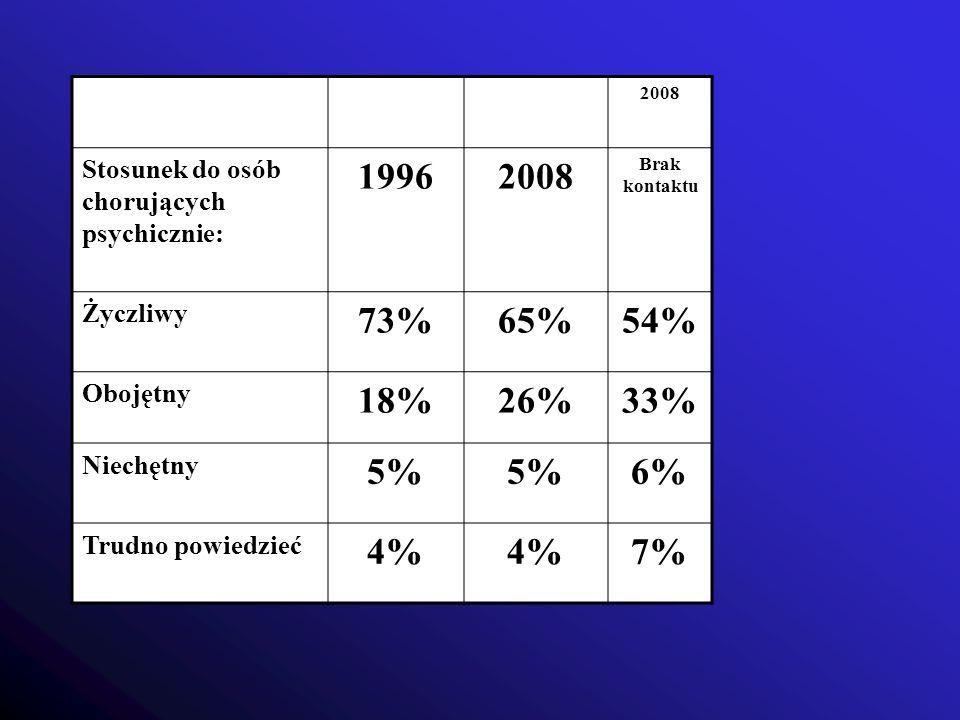 2008 Stosunek do osób chorujących psychicznie: 19962008 Brak kontaktu Życzliwy 73%65%54% Obojętny 18%26%33% Niechętny 5% 6% Trudno powiedzieć 4% 7%