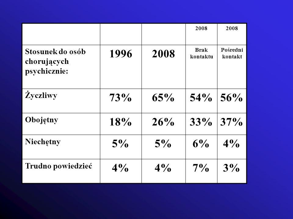 2008 Stosunek do osób chorujących psychicznie: 19962008 Brak kontaktu Pośredni kontakt Życzliwy 73%65%54%56% Obojętny 18%26%33%37% Niechętny 5% 6%4% T