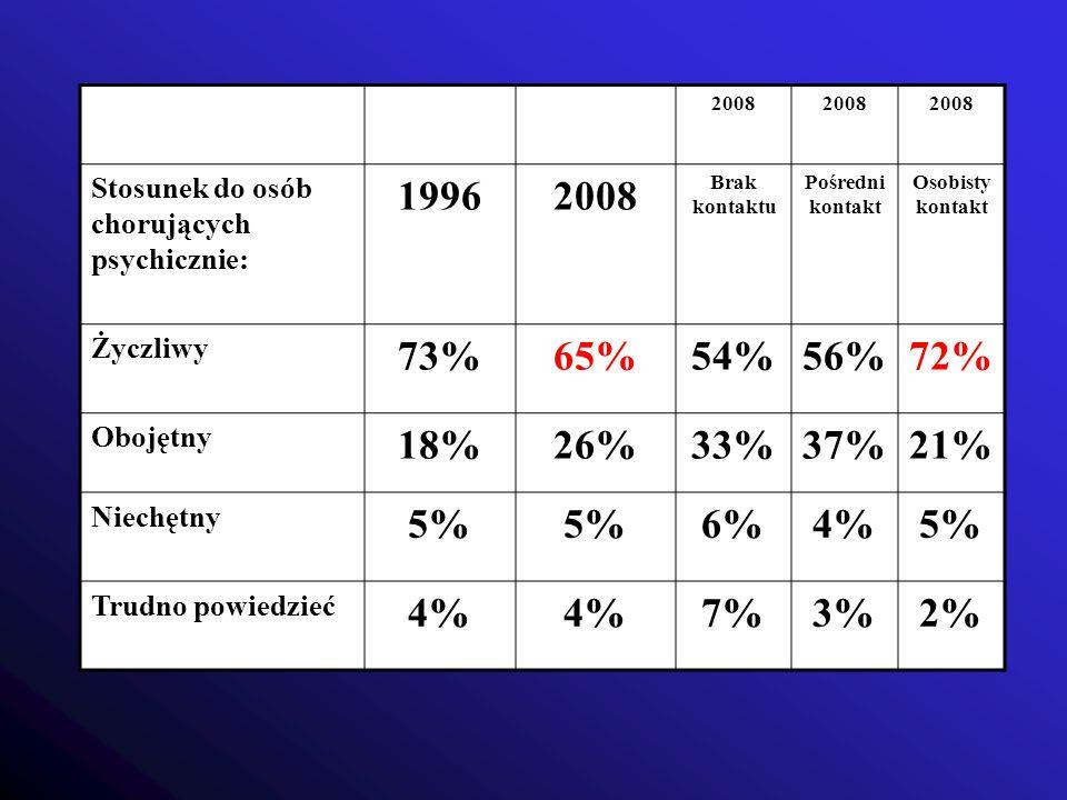 2008 Stosunek do osób chorujących psychicznie: 19962008 Brak kontaktu Pośredni kontakt Osobisty kontakt Życzliwy 73%65%54%56%72% Obojętny 18%26%33%37%