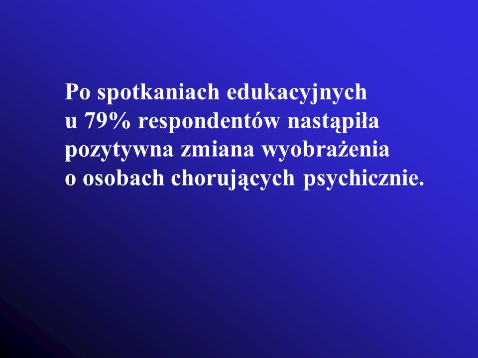 Po spotkaniach edukacyjnych u 79% respondentów nastąpiła pozytywna zmiana wyobrażenia o osobach chorujących psychicznie.