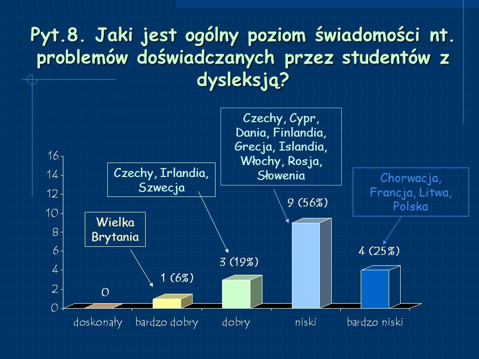 Pyt.9.Czy studenci z dysleksją mają w Twoim kraju/regionie jakiekolwiek specjalne uprawnienia.
