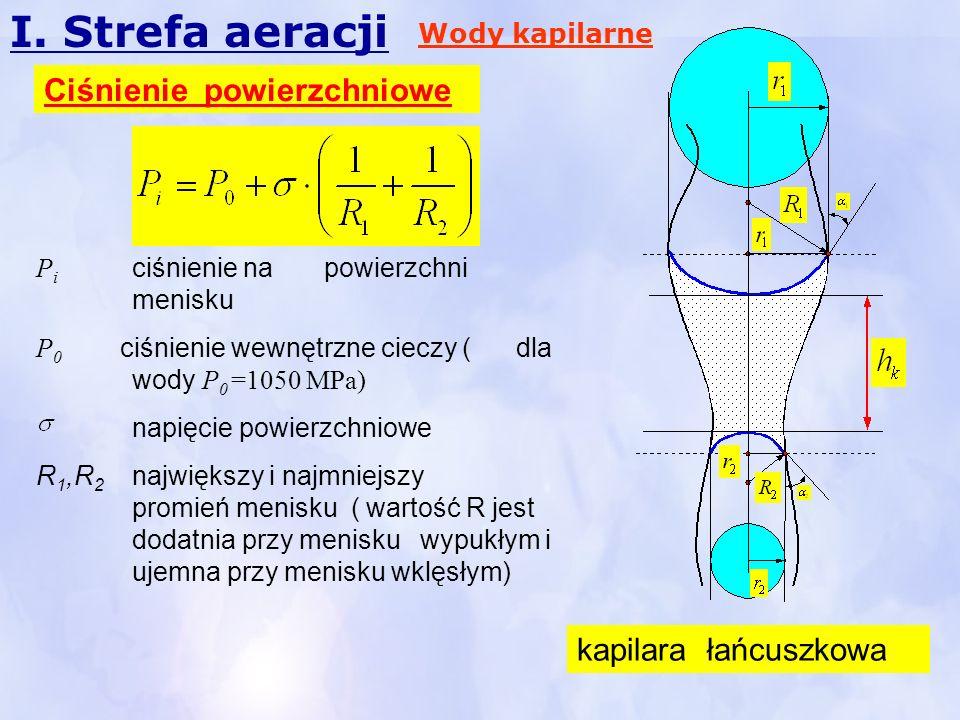 I. Strefa aeracji kapilara łańcuszkowa P i ciśnienie na powierzchni menisku P 0 ciśnienie wewnętrzne cieczy ( dla wody P 0 =1050 MPa) napięcie powierz