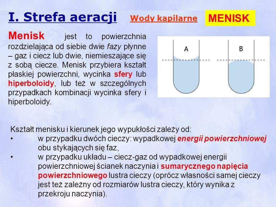 I. Strefa aeracji Wody kapilarne Kształt menisku i kierunek jego wypukłości zależy od: w przypadku dwóch cieczy: wypadkowej energii powierzchniowej ob