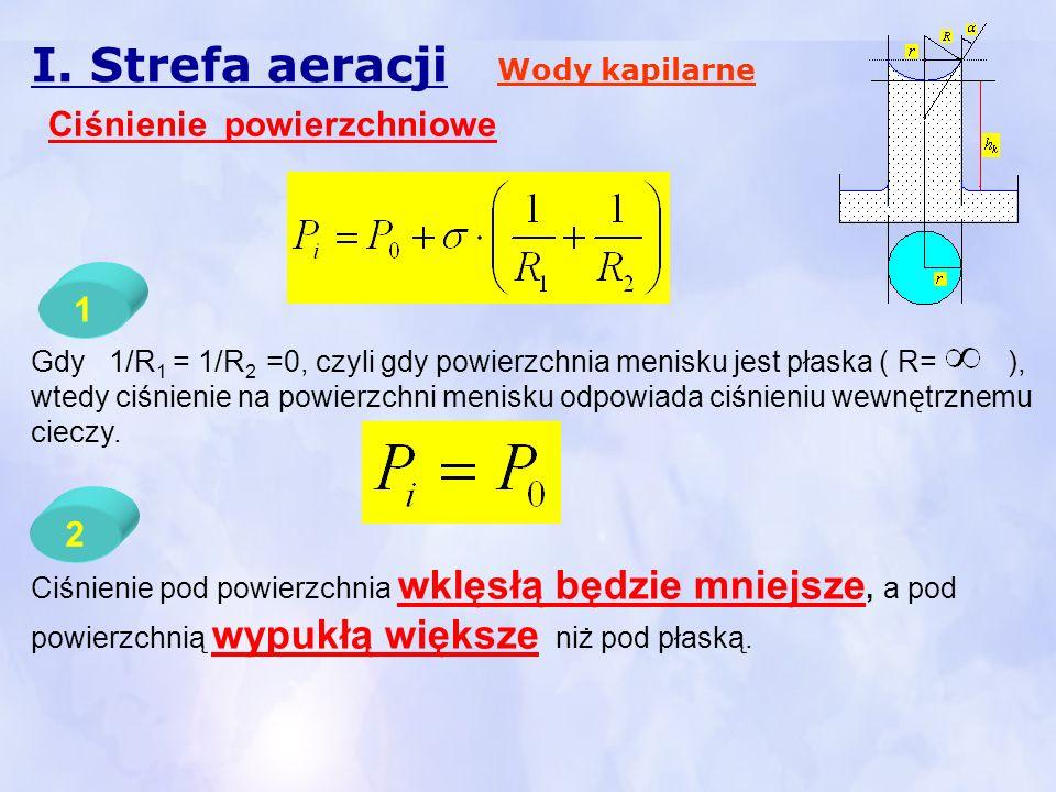 I. Strefa aeracji Wody kapilarne Ciśnienie powierzchniowe Gdy 1/R 1 = 1/R 2 =0, czyli gdy powierzchnia menisku jest płaska ( R= ), wtedy ciśnienie na