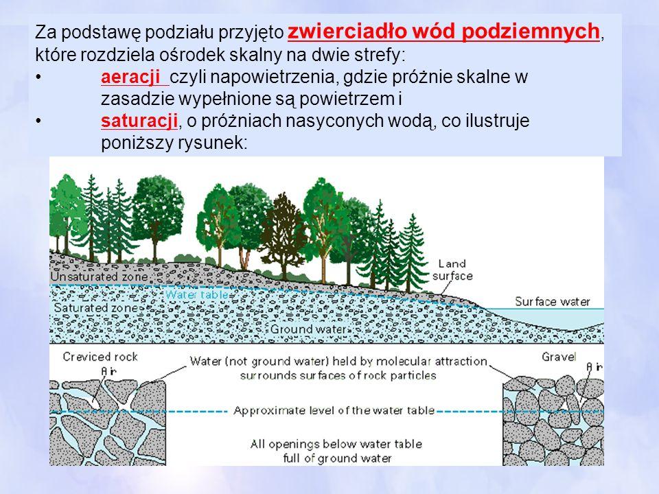 Za podstawę podziału przyjęto zwierciadło wód podziemnych, które rozdziela ośrodek skalny na dwie strefy: aeracji czyli napowietrzenia, gdzie próżnie