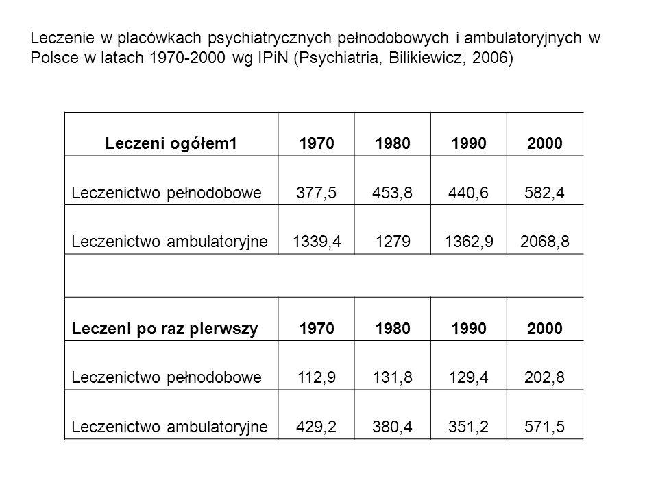 Leczeni ogółem11970198019902000 Leczenictwo pełnodobowe377,5453,8440,6582,4 Leczenictwo ambulatoryjne1339,412791362,92068,8 Leczeni po raz pierwszy197