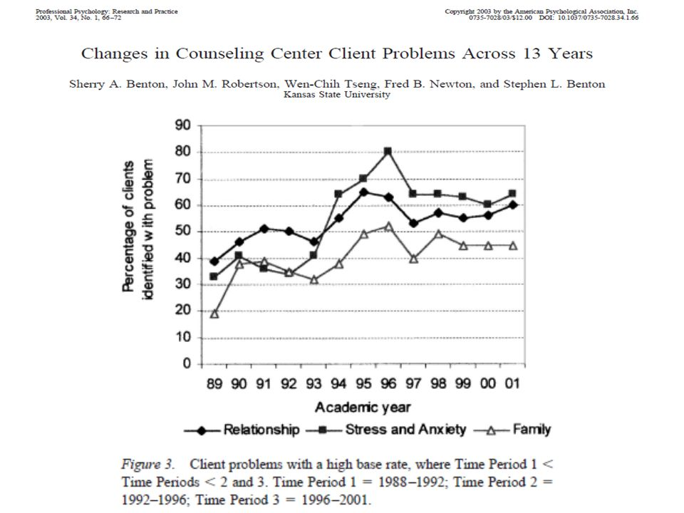 Specyfika zaburzeń psychicznych wśród studentów duża część zaburzeń psychicznych ma początek w okresie studiów schizofrenia (15 – 35 r.ż., 50% przed 25 r.ż.) zaburzenia dwubiegunowe (20 – 50 r.ż.) zaburzenia lękowe lęk napadowy (późne lata 20) fobia (późne dzieciństwo) OCD (adolescencja lub wczesna dorosłość) lęk uogólniony (zmienny początek, zwykle wczesna dorosłość) zaburzenia pod postacią somatyczną (pokwitanie, wczesne lata dojrzałe) zaburzenia konwersyjne (wczesny wiek dojrzały lub później) zaburzenia bólowe (między 30 a 40 r.ż.) zaburzenia dysmorficzne somatyczne (pokwitanie, wczesne lata dojrzałe) zaburzenia odżywiania (10 – 30 r.ż.) (Kaplan, Sadock, 2004)