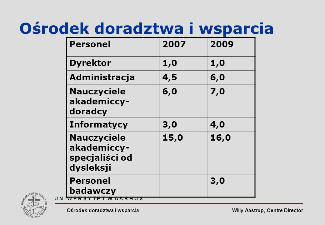 Willy Aastrup, Centre Director U N I W E R S Y T E T W A A R H U S Ośrodek doradztwa i wsparcia Personel20072009 Dyrektor1,0 Administracja4,56,0 Nauczyciele akademiccy- doradcy 6,07,0 Informatycy3,04,0 Nauczyciele akademiccy- specjaliści od dysleksji 15,016,0 Personel badawczy 3,0