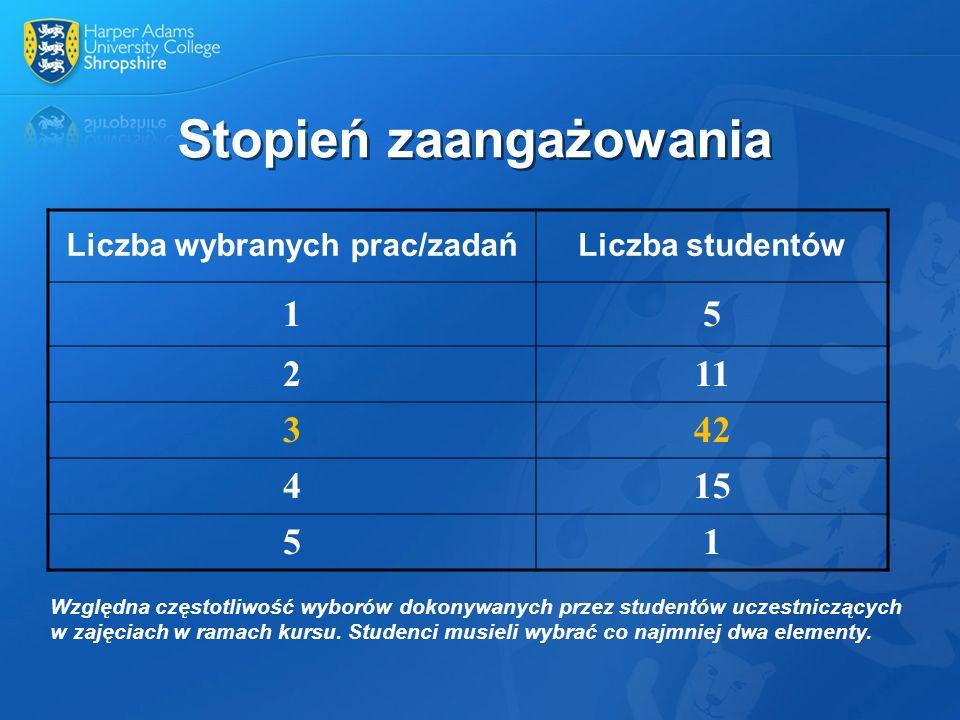 Stopień zaangażowania Względna częstotliwość wyborów dokonywanych przez studentów uczestniczących w zajęciach w ramach kursu. Studenci musieli wybrać