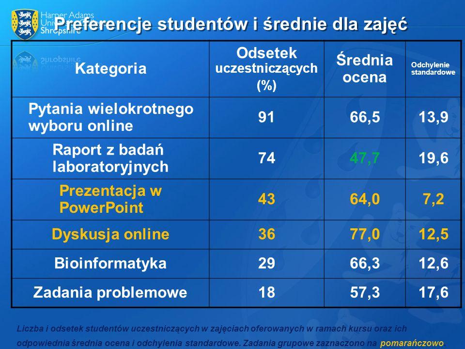 Preferencje studentów i średnie dla zajęć Liczba i odsetek studentów uczestniczących w zajęciach oferowanych w ramach kursu oraz ich odpowiednia średn