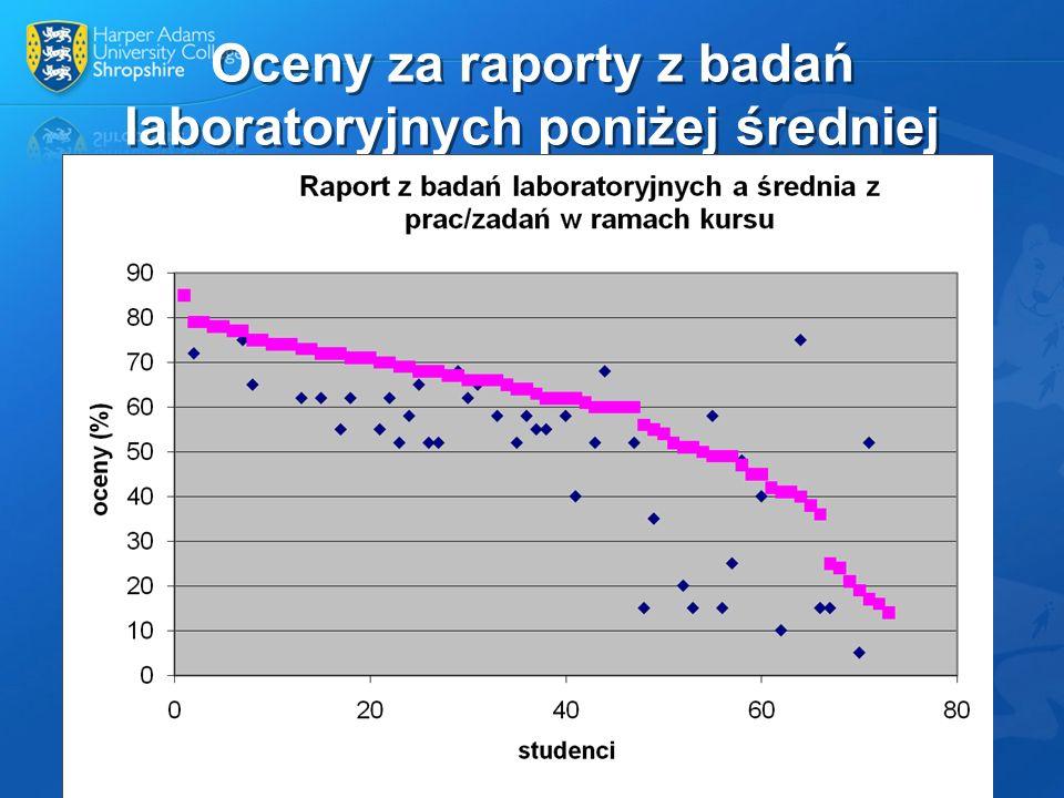 Oceny za raporty z badań laboratoryjnych poniżej średniej