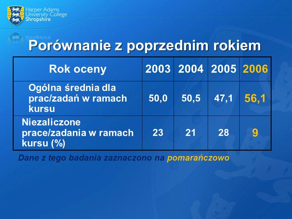 Porównanie z poprzednim rokiem Dane z tego badania zaznaczono na pomarańczowo Rok oceny2003200420052006 Ogólna średnia dla prac/zadań w ramach kursu 5