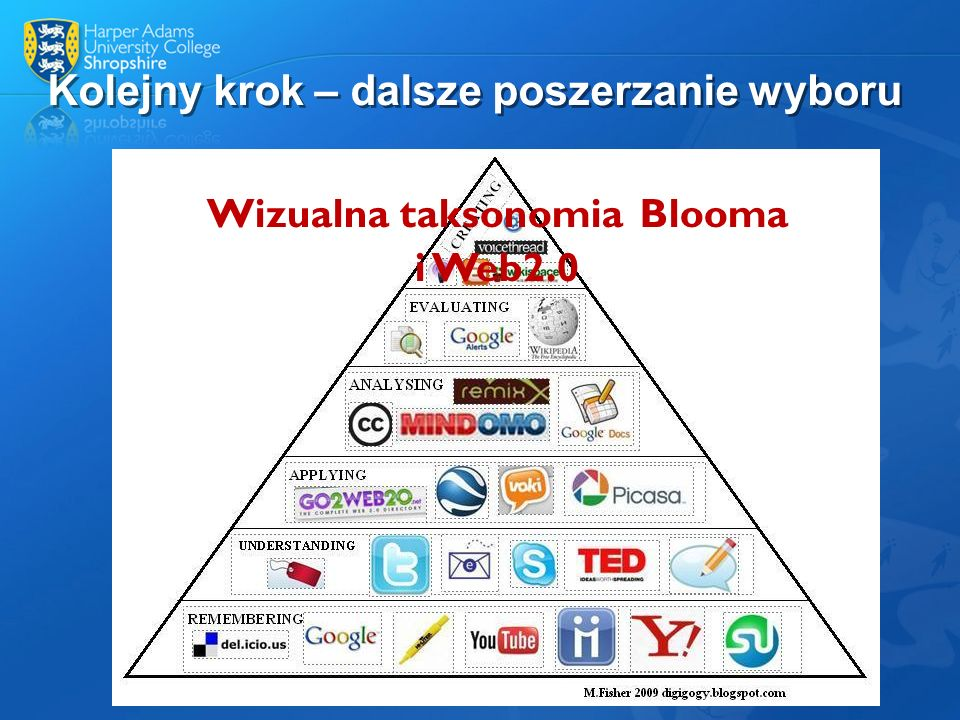 Kolejny krok – dalsze poszerzanie wyboru Wizualna taksonomia Blooma i Web2.0