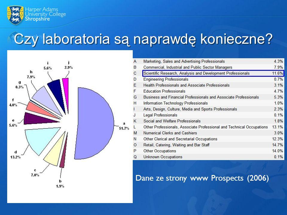 Czy laboratoria są naprawdę konieczne? Dane ze strony www Prospects (2006)