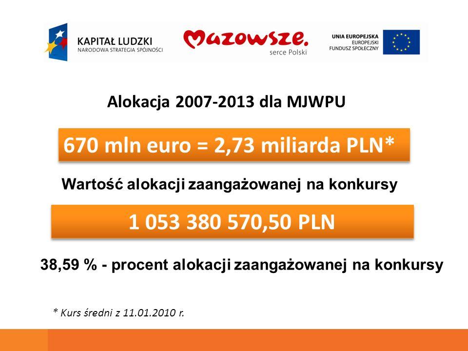 670 mln euro = 2,73 miliarda PLN* 1 053 380 570,50 PLN Alokacja 2007-2013 dla MJWPU Wartość alokacji zaangażowanej na konkursy * Kurs średni z 11.01.2010 r.