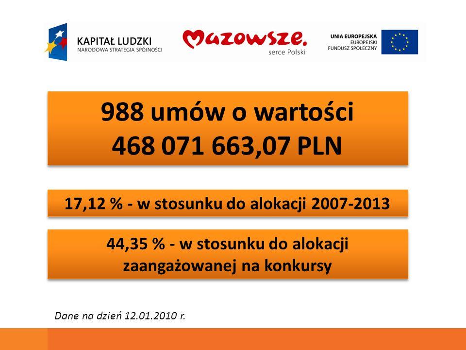 988 umów o wartości 468 071 663,07 PLN 988 umów o wartości 468 071 663,07 PLN 17,12 % - w stosunku do alokacji 2007-2013 44,35 % - w stosunku do alokacji zaangażowanej na konkursy Dane na dzień 12.01.2010 r.