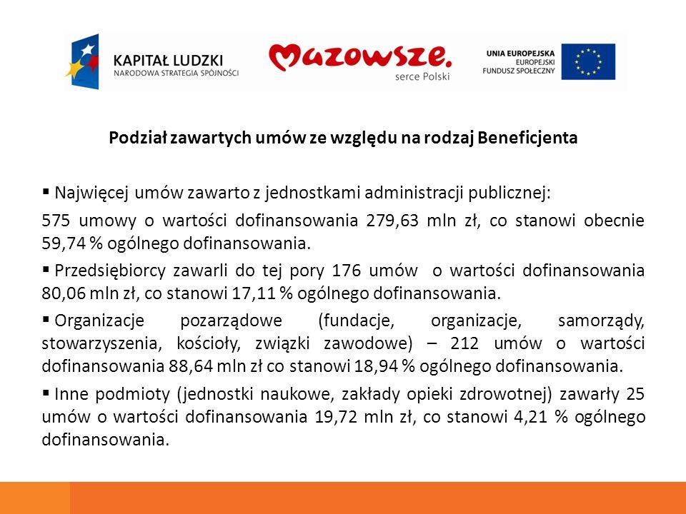 Podział zawartych umów ze względu na rodzaj Beneficjenta Najwięcej umów zawarto z jednostkami administracji publicznej: 575 umowy o wartości dofinansowania 279,63 mln zł, co stanowi obecnie 59,74 % ogólnego dofinansowania.