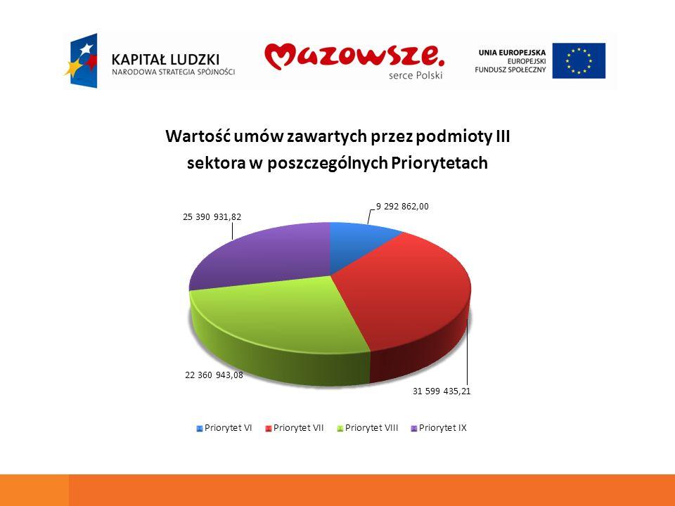 Wartość umów zawartych przez podmioty III sektora w poszczególnych Priorytetach
