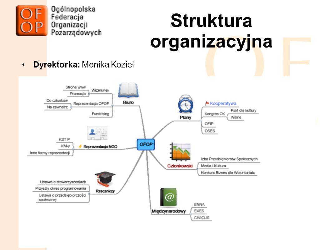 11.05.11Mazowieckie Forum Inic Struktura organizacyjna Dyrektorka: Monika Kozieł Walne Zebranie Członków OFOP 12-13.05.2011