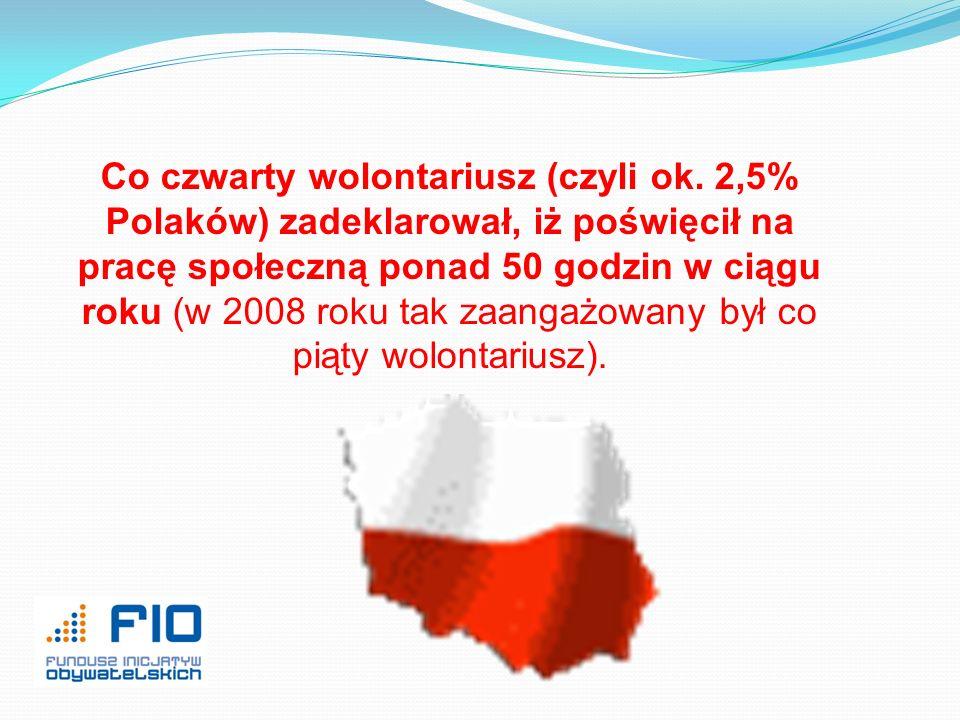 Co czwarty wolontariusz (czyli ok. 2,5% Polaków) zadeklarował, iż poświęcił na pracę społeczną ponad 50 godzin w ciągu roku (w 2008 roku tak zaangażow