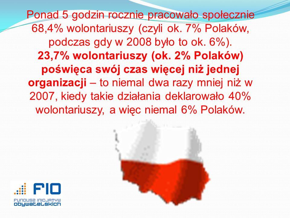 Ponad 5 godzin rocznie pracowało społecznie 68,4% wolontariuszy (czyli ok. 7% Polaków, podczas gdy w 2008 było to ok. 6%). 23,7% wolontariuszy (ok. 2%