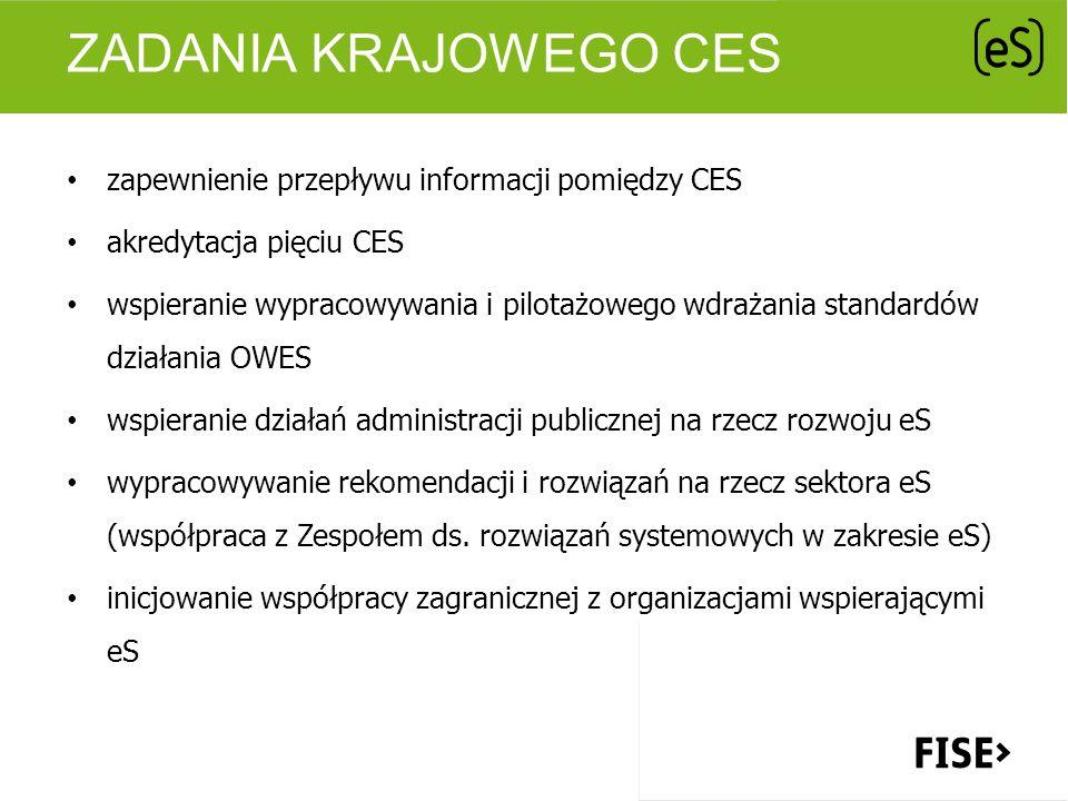 ZADANIA REGIONALNYCH CES (1) Szkolenia i doradztwo metodologia pracy OWES – praca z podmiotami eS, organizacja pracy OWES kompendium wiedzy w zakresie funkcjonowania PES – aspekty prawno-organizacyjne oraz działalność PES umiejętności zarządzania zasobami ludzkimi i komunikacji interpersonalnej Integracja środowiska wspierającego eS spotkania ogólnopolskie i regionalne fora dyskusyjne