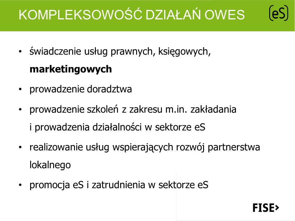 KOMPLEKSOWOŚĆ DZIAŁAŃ OWES świadczenie usług prawnych, księgowych, marketingowych prowadzenie doradztwa prowadzenie szkoleń z zakresu m.in. zakładania