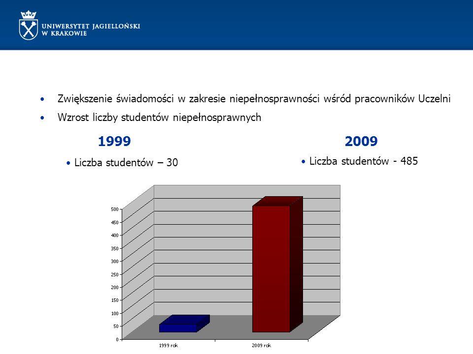 Zwiększenie świadomości w zakresie niepełnosprawności wśród pracowników Uczelni Wzrost liczby studentów niepełnosprawnych 1999 2009 Liczba studentów – 30 Liczba studentów - 485
