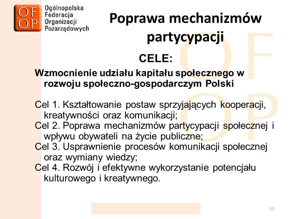 Poprawa mechanizmów partycypacji CELE: Wzmocnienie udziału kapitału społecznego w rozwoju społeczno-gospodarczym Polski Cel 1.