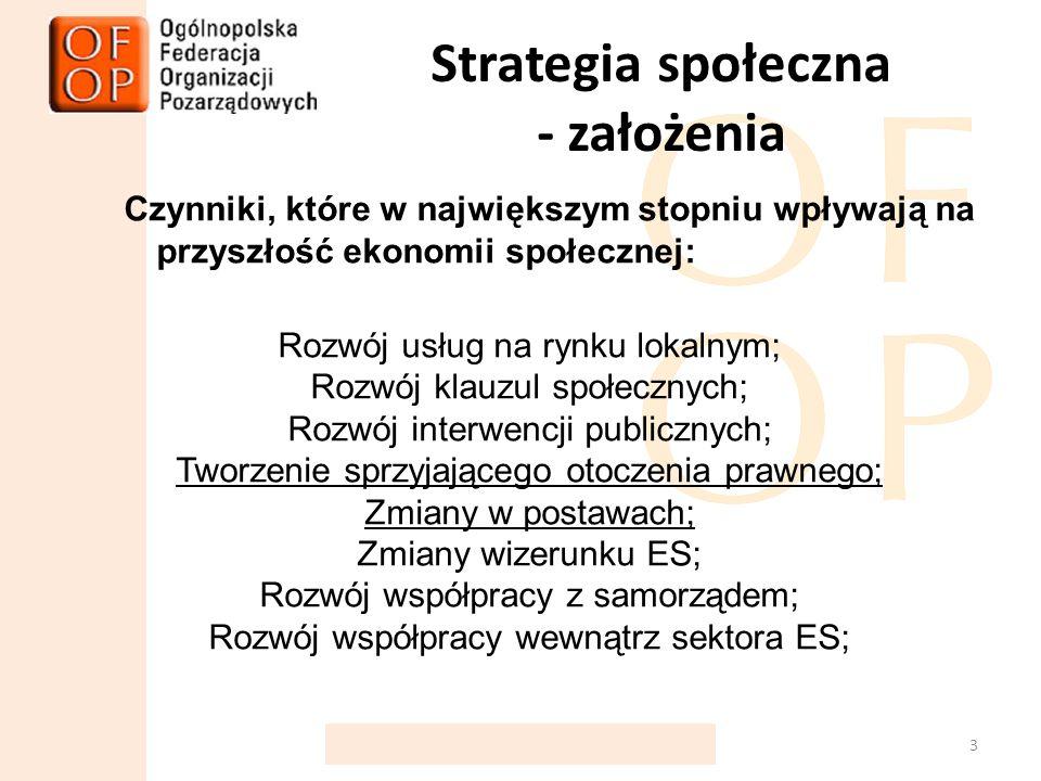 Strategia społeczna - założenia Czynniki, które w największym stopniu wpływają na przyszłość ekonomii społecznej: Rozwój usług na rynku lokalnym; Rozwój klauzul społecznych; Rozwój interwencji publicznych; Tworzenie sprzyjającego otoczenia prawnego; Zmiany w postawach; Zmiany wizerunku ES; Rozwój współpracy z samorządem; Rozwój współpracy wewnątrz sektora ES; 3