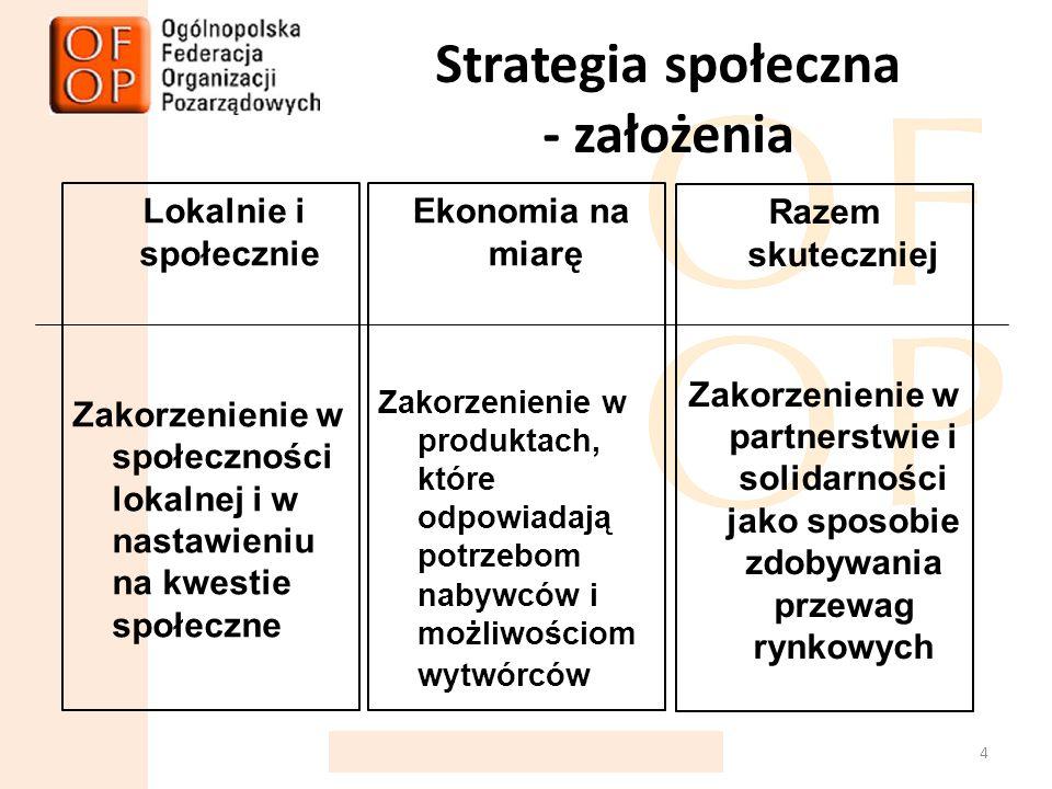 Strategia społeczna - założenia Lokalnie i społecznie Zakorzenienie w społeczności lokalnej i w nastawieniu na kwestie społeczne 4 Ekonomia na miarę Zakorzenienie w produktach, które odpowiadają potrzebom nabywców i możliwościom wytwórców Razem skuteczniej Zakorzenienie w partnerstwie i solidarności jako sposobie zdobywania przewag rynkowych