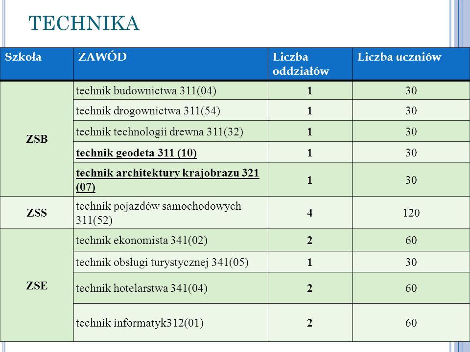 TECHNIKA SzkołaZAWÓDLiczba oddziałów Liczba uczniów ZSB technik budownictwa 311(04)130 technik drogownictwa 311(54)130 technik technologii drewna 311(
