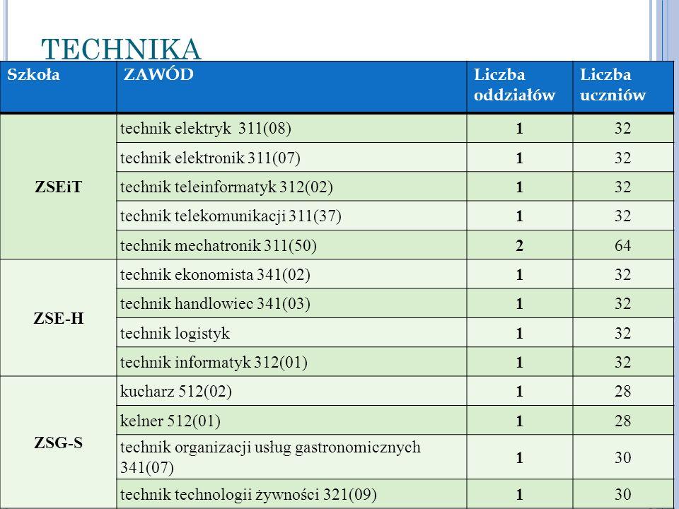 TECHNIKA SzkołaZAWÓDLiczba oddziałów Liczba uczniów ZSEiT technik elektryk 311(08)132 technik elektronik 311(07)132 technik teleinformatyk 312(02)132